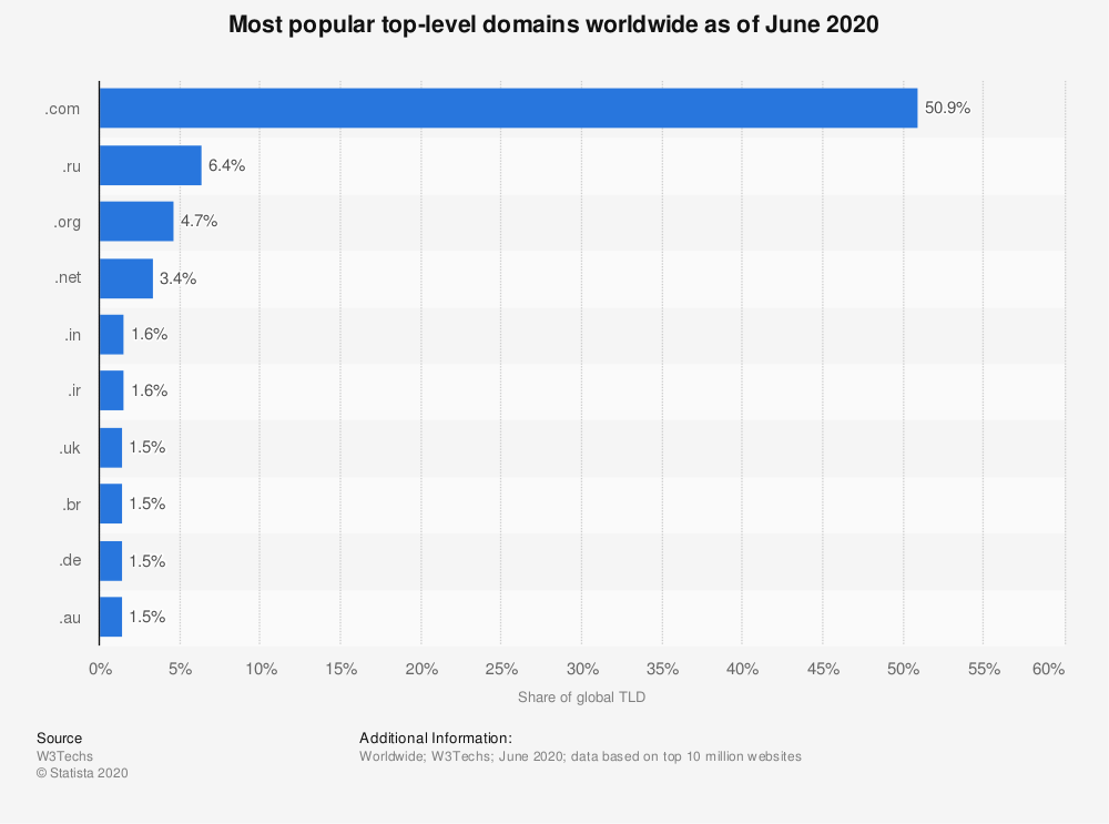 Statista.com Chart of most popular domains